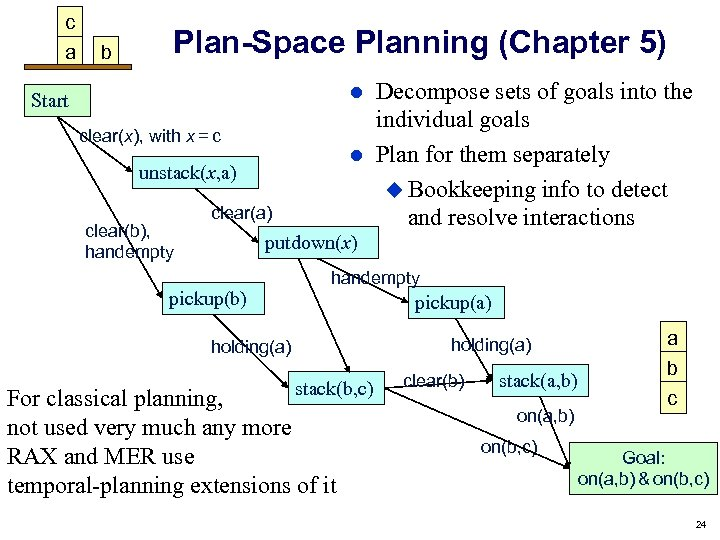 c a b Plan-Space Planning (Chapter 5) Decompose sets of goals into the individual