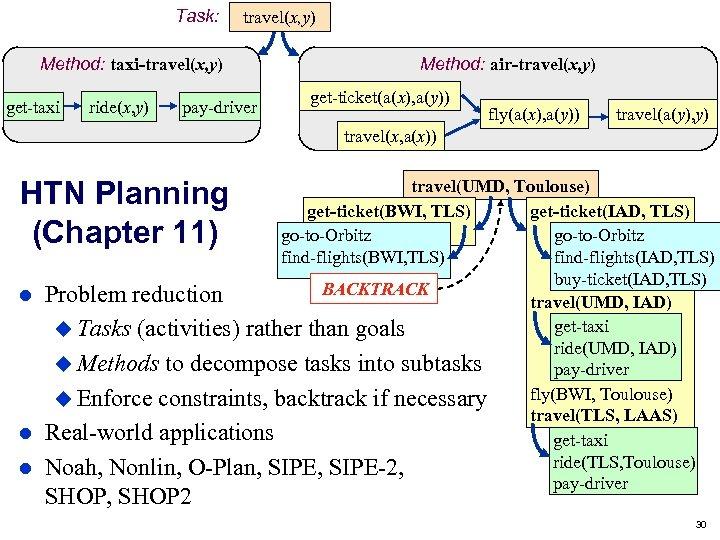 Task: travel(x, y) Method: taxi-travel(x, y) get-taxi ride(x, y) pay-driver Method: air-travel(x, y) get-ticket(a(x),