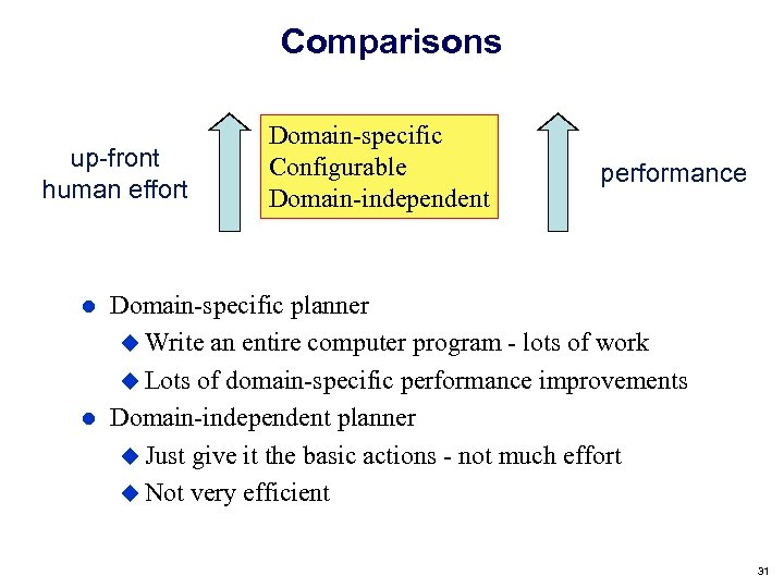 Comparisons up-front human effort Domain-specific Configurable Domain-independent performance Domain-specific planner Write an entire computer