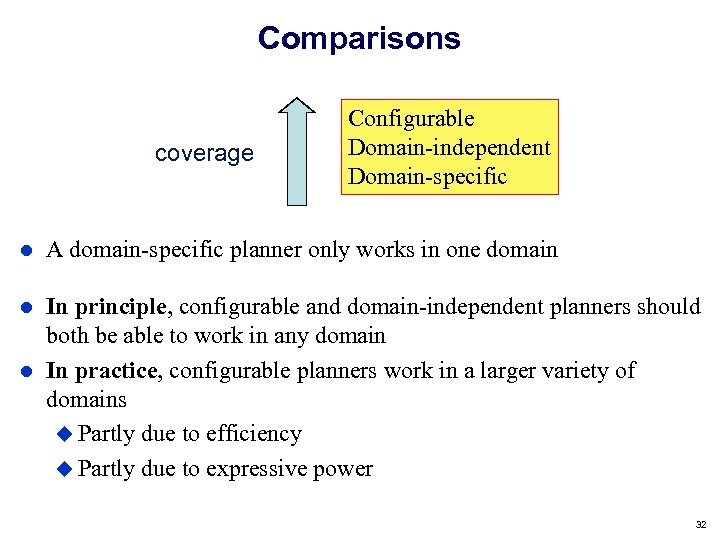 Comparisons coverage Configurable Domain-independent Domain-specific A domain-specific planner only works in one domain In