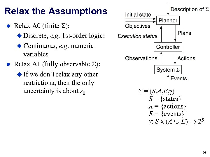 Relax the Assumptions Relax A 0 (finite ): Discrete, e. g. 1 st-order logic:
