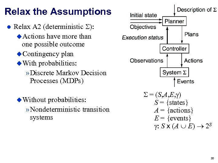Relax the Assumptions Relax A 2 (deterministic ): Actions have more than one possible