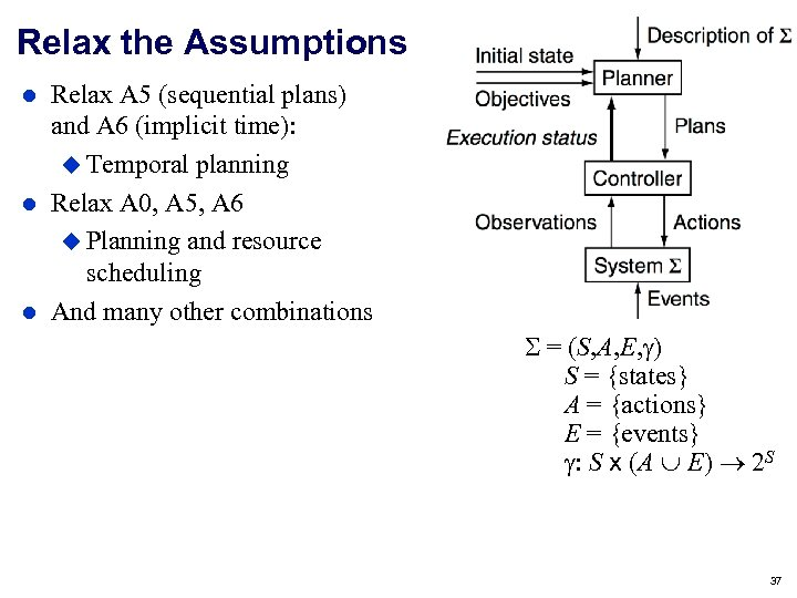 Relax the Assumptions Relax A 5 (sequential plans) and A 6 (implicit time): Temporal
