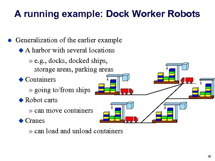 A running example: Dock Worker Robots Generalization of the earlier example A harbor with