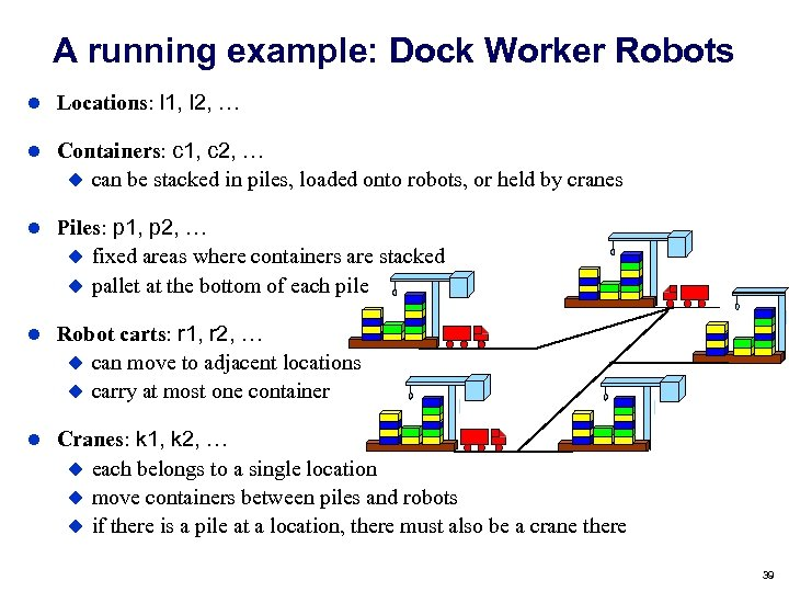 A running example: Dock Worker Robots Locations: l 1, l 2, … Containers: c