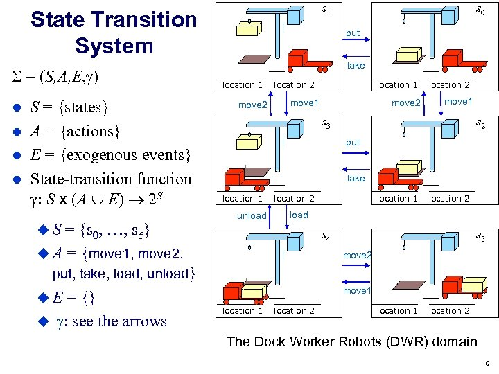 s 1 State Transition System = (S, A, E, ) S = {states} A