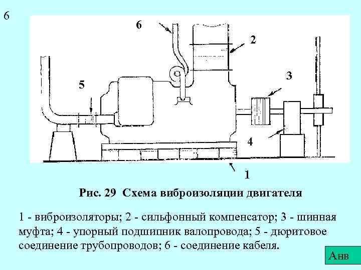 6 6 2 3 5 4 1 Рис. 29 Схема виброизоляции двигателя 1 -