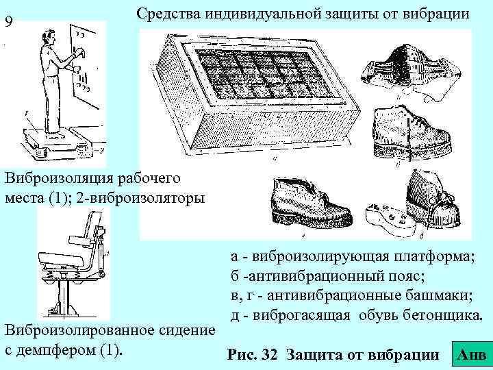 9 Средства индивидуальной защиты от вибрации Виброизоляция рабочего места (1); 2 -виброизоляторы а -