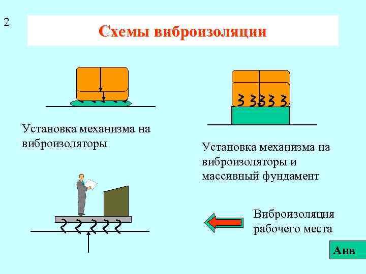 2 Схемы виброизоляции Установка механизма на виброизоляторы и массивный фундамент Виброизоляция рабочего места Анв