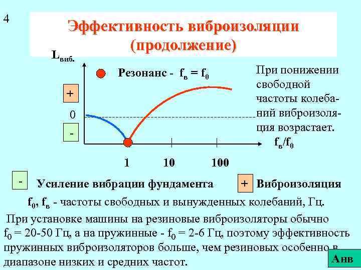 4 Эффективность виброизоляции (продолжение) Lвиб. При понижении свободной частоты колебаний виброизоляция возрастает. fв/f 0
