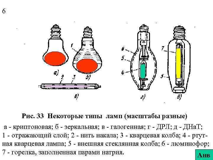 6 Рис. 33 Некоторые типы ламп (масштабы разные) а - криптоновая; б - зеркальная;