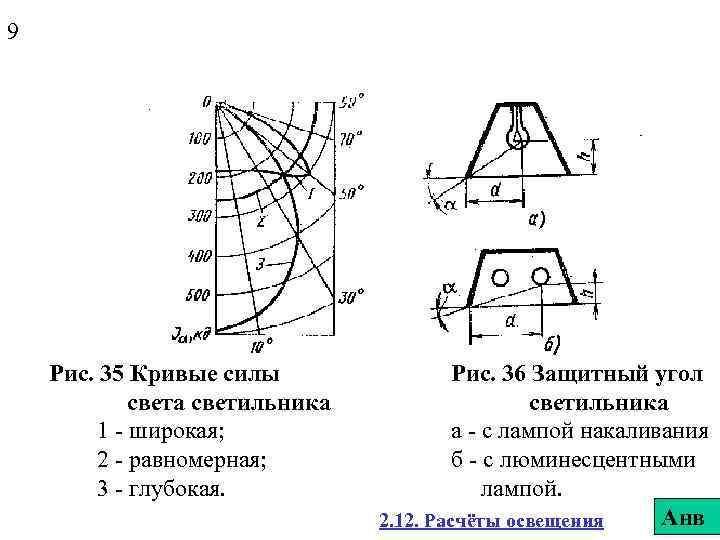 9 Рис. 35 Кривые силы света светильника 1 - широкая; 2 - равномерная; 3
