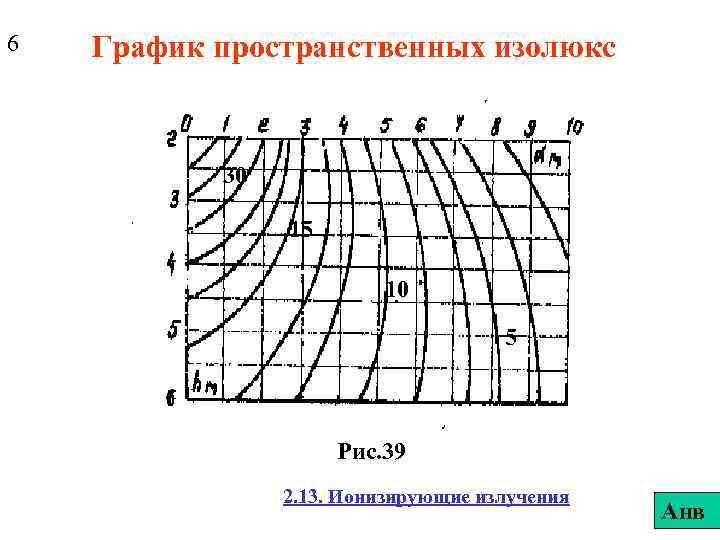 6 График пространственных изолюкс 30 15 10 5 Рис. 39 2. 13. Ионизирующие излучения
