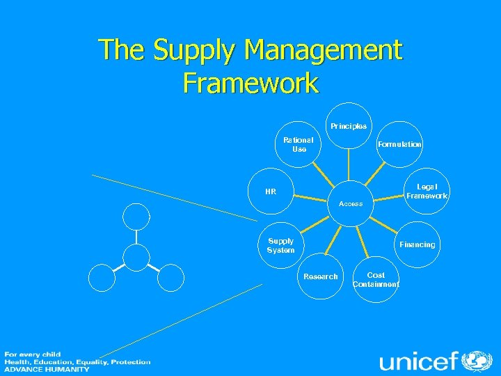 The Supply Management Framework Principles Rational Use Formulation HR Access Supply System Legal Framework