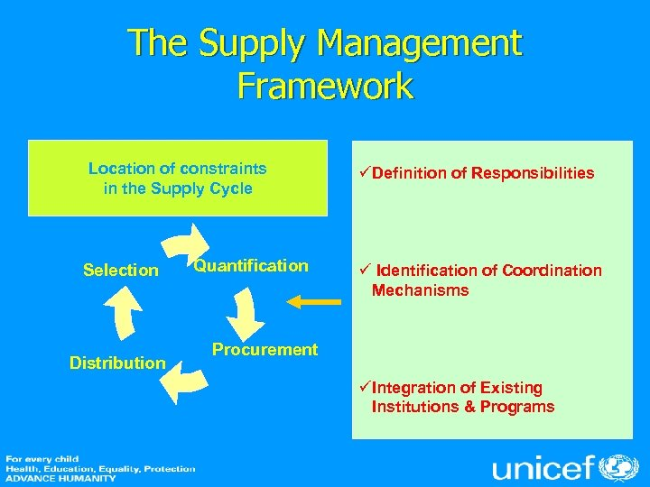 The Supply Management Framework Location of constraints in the Supply Cycle Selection l e