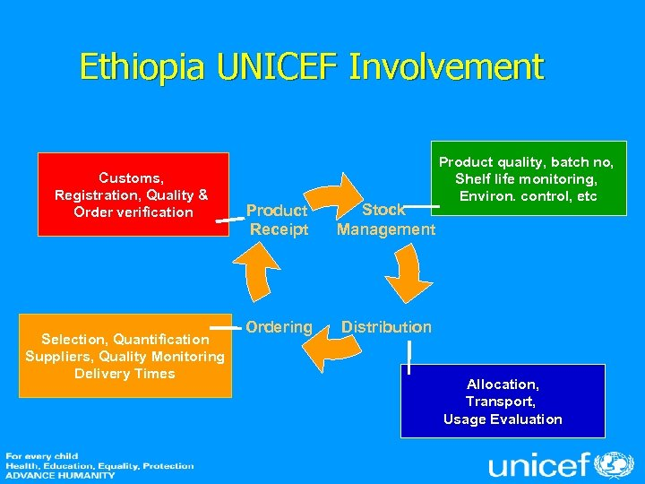 Ethiopia UNICEF Involvement Customs, Registration, Quality & Order verification Selection, Quantification Suppliers, Quality Monitoring