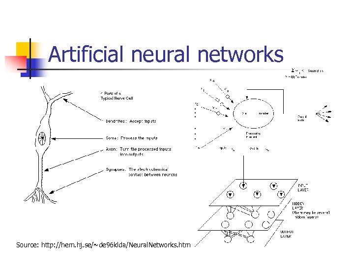 Artificial neural networks Source: http: //hem. hj. se/~de 96 klda/Neural. Networks. htm