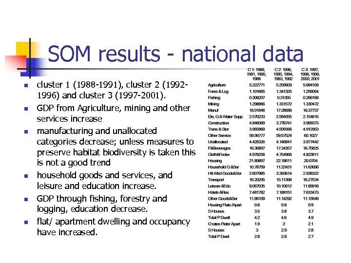 SOM results - national data n n n cluster 1 (1988 -1991), cluster 2