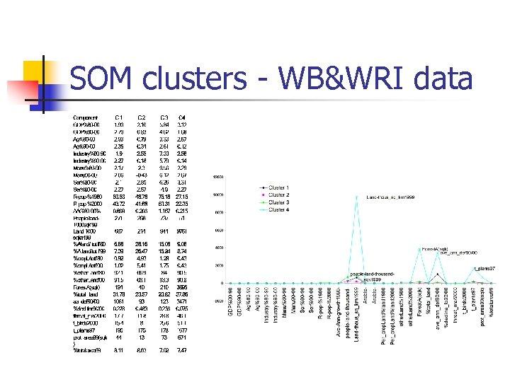 SOM clusters - WB&WRI data