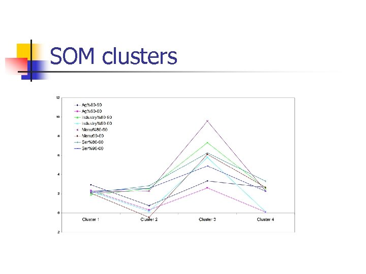 SOM clusters