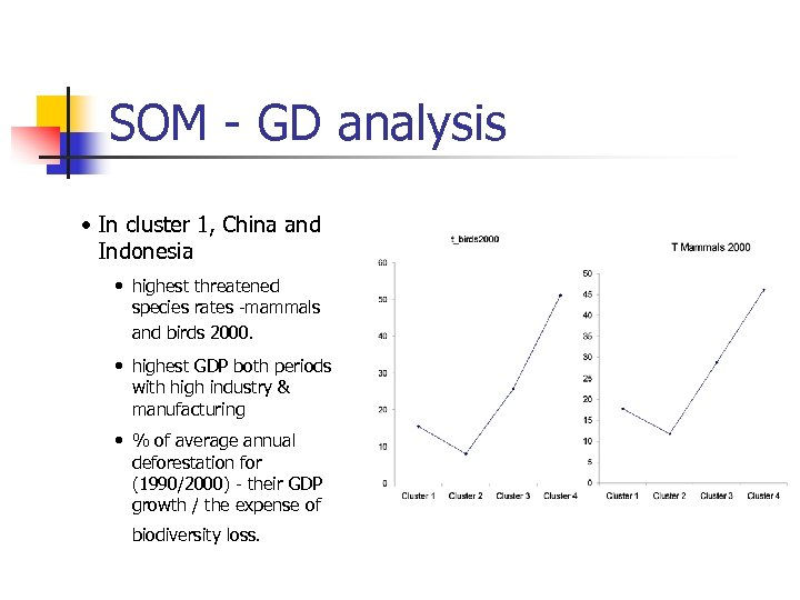 SOM - GD analysis • In cluster 1, China and Indonesia • highest threatened