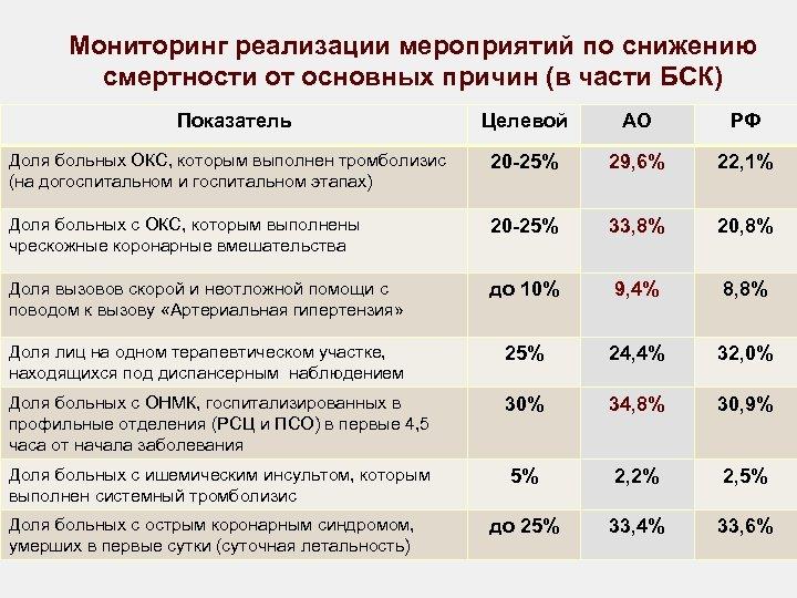 Мониторинг реализации мероприятий по снижению смертности от основных причин (в части БСК) Показатель Целевой