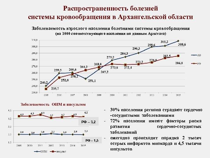 Распространенность болезней системы кровообращения в Архангельской области Заболеваемость взрослого населения болезнями системы кровообращения (на