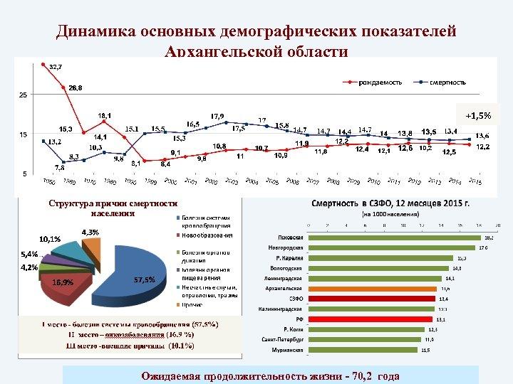 Динамика основных демографических показателей Архангельской области Рождаемость и смертность населения (на 1 000 жителей)