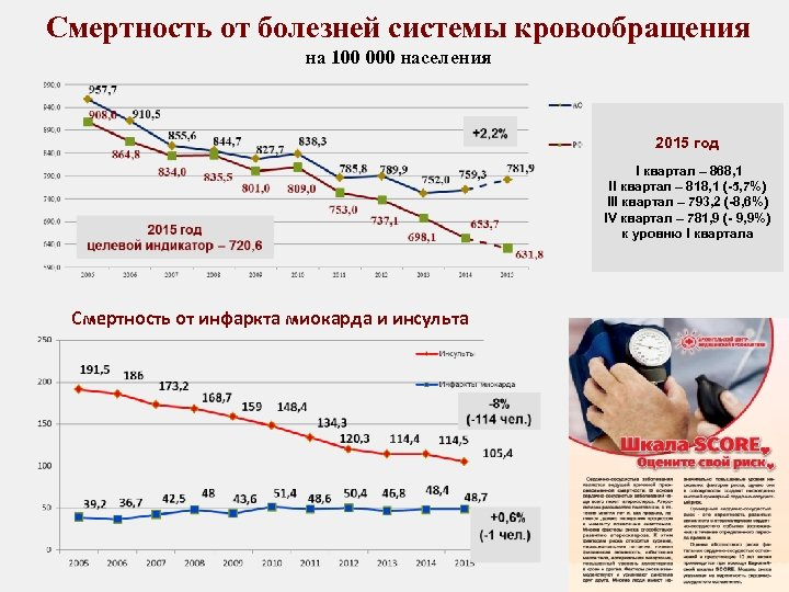 Смертность от болезней системы кровообращения на 100 000 населения 2015 год I квартал –