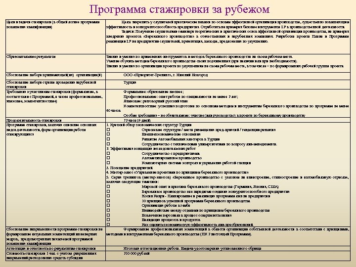 Программа стажировки за рубежом Цели и задачи стажировки (в общей логике программы повышения квалификации)