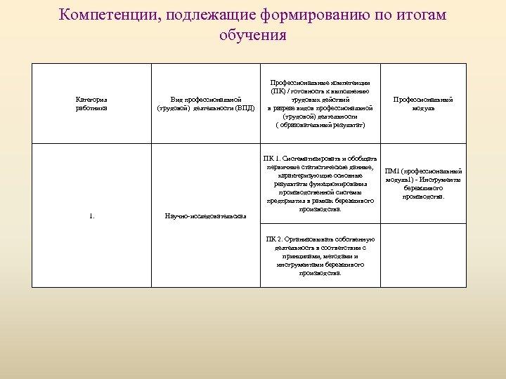 Компетенции, подлежащие формированию по итогам обучения Категория работника 1. Вид профессиональной (трудовой) деятельности (ВПД)