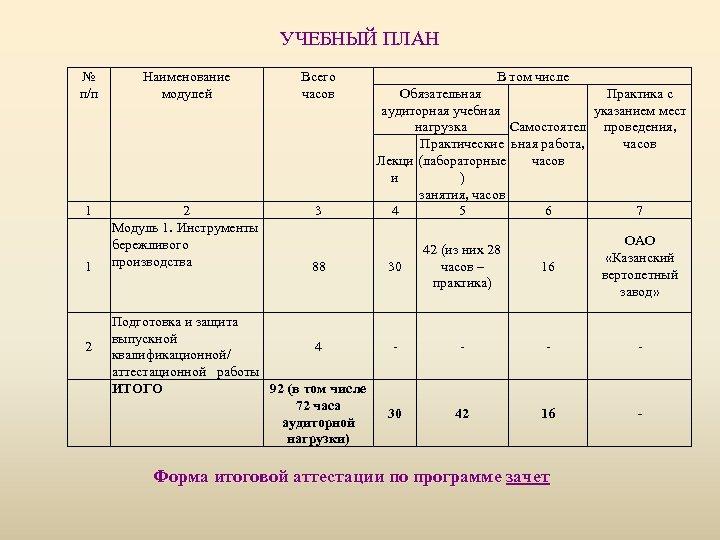 УЧЕБНЫЙ ПЛАН № п/п Наименование модулей Всего часов 1 2 Модуль 1. Инструменты бережливого