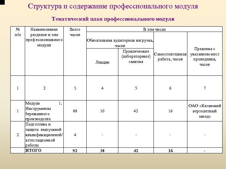 Структура и содержание профессионального модуля Тематический план профессионального модуля № п/п 1 1 2