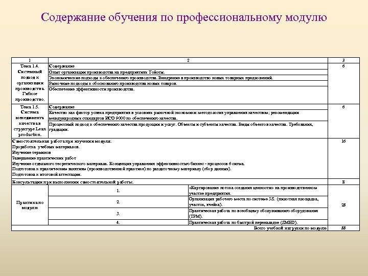 Содержание обучения по профессиональному модулю 1 Тема 1. 4. Системный подход к организации производства.