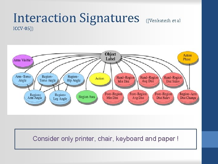Interaction Signatures ([Venkatesh et al ICCV-05]) Consider only printer, chair, keyboard and paper !