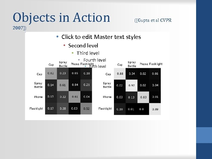 Objects in Action ([Gupta et al CVPR 2007]) • Click to edit Master text