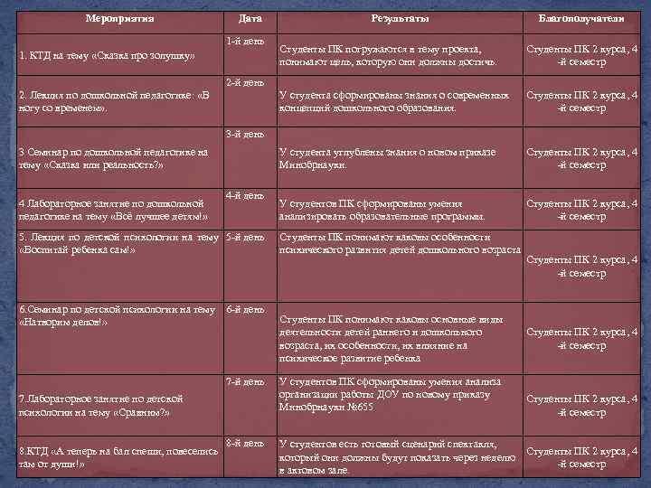 Мероприятия Дата 1 -й день Результаты Благополучатели Студенты ПК погружаются в тему проекта, понимают