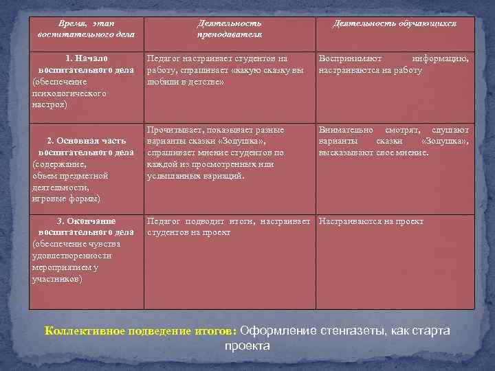 Время, этап воспитательного дела 1. Начало воспитательного дела (обеспечение психологического настроя) 2. Основная часть