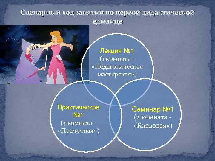 Сценарный ход занятий по первой дидактической единице Лекция № 1 (1 комната - «Педагогическая