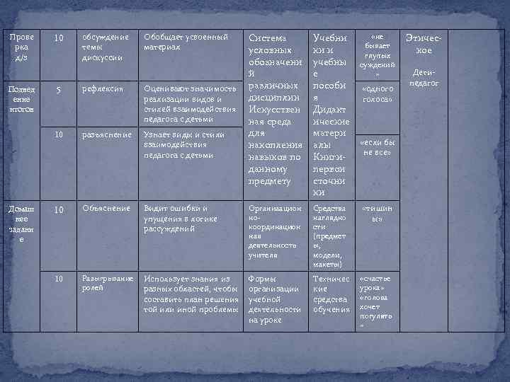Система условных обозначени й различных дисциплин Искусствен ная среда для накопления навыков по данному