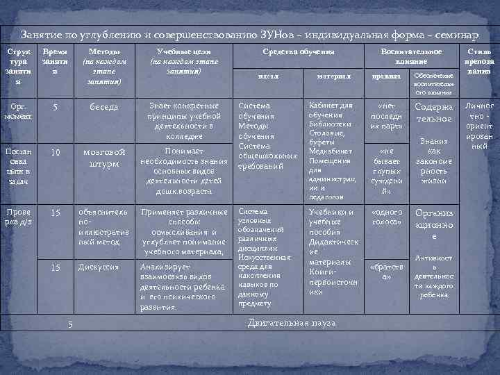 Занятие по углублению и совершенствованию ЗУНов – индивидуальная форма – семинар Струк тура заняти