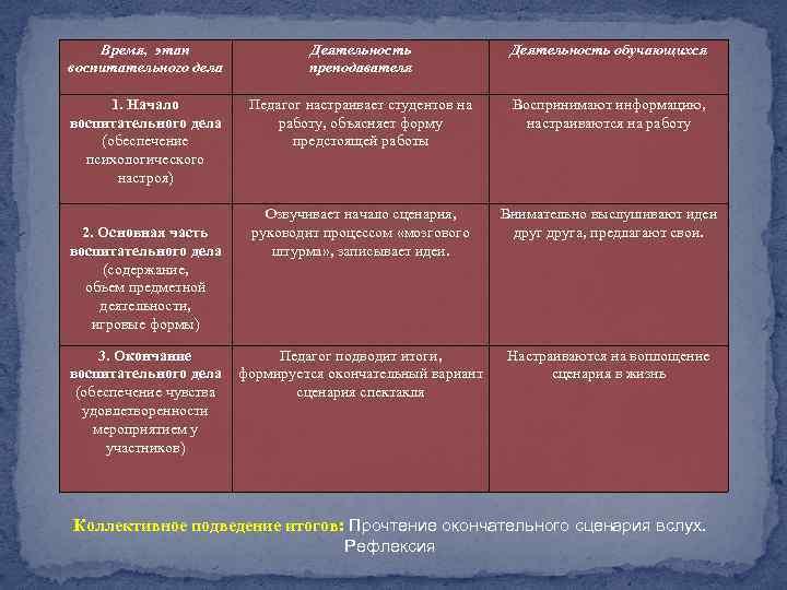 Время, этап воспитательного дела Деятельность преподавателя Деятельность обучающихся 1. Начало воспитательного дела (обеспечение психологического
