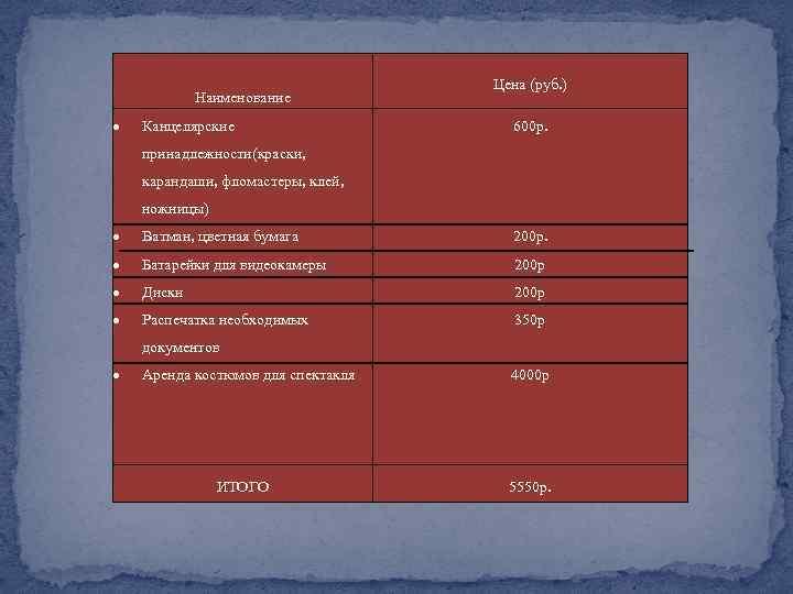 Наименование Канцелярские Цена (руб. ) 600 р. принадлежности(краски, карандаши, фломастеры, клей, ножницы) Ватман, цветная