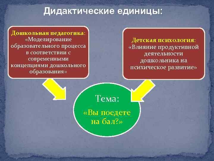 Дидактические единицы: Дошкольная педагогика: «Моделирование образовательного процесса в соответствии с современными концепциями дошкольного образования»