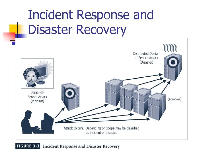 Incident Response and Disaster Recovery