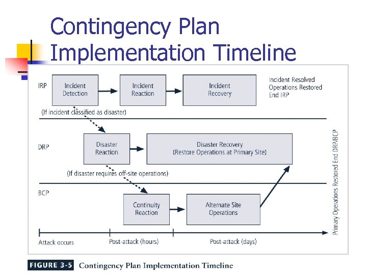 Contingency Plan Implementation Timeline