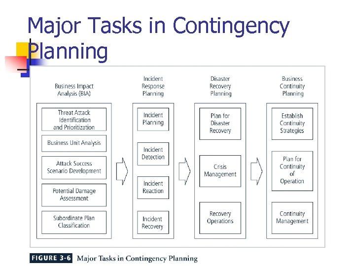 Major Tasks in Contingency Planning