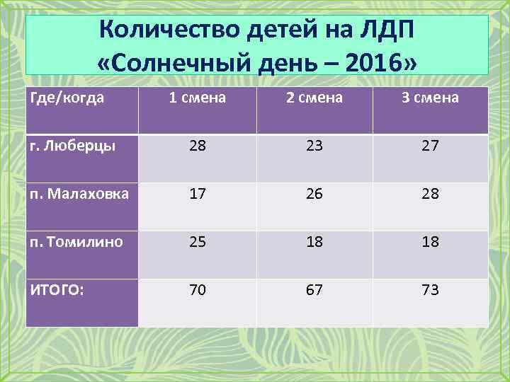 Количество детей на ЛДП «Солнечный день – 2016» Где/когда 1 смена 2 смена 3