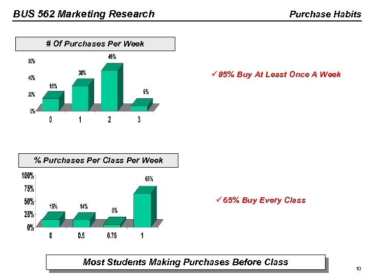 BUS 562 Marketing Research Purchase Habits # Of Purchases Per Week ü 85% Buy
