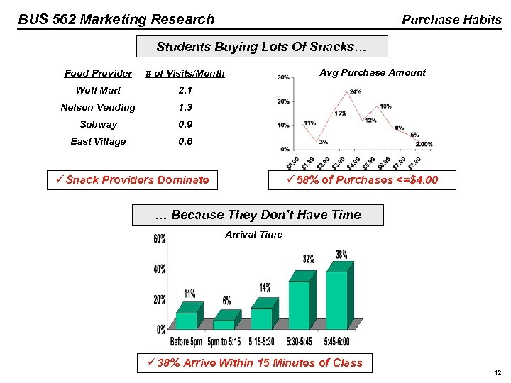 BUS 562 Marketing Research Purchase Habits Students Buying Lots Of Snacks… Food Provider #